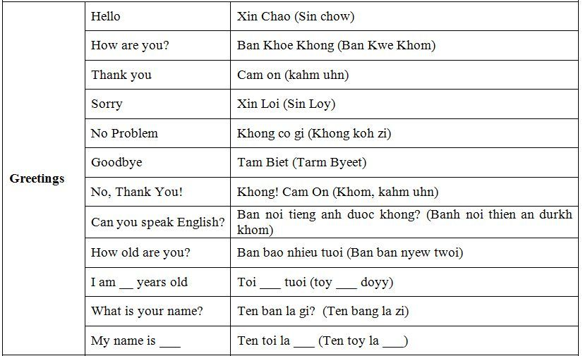 Basic Vietnamese phrases-01