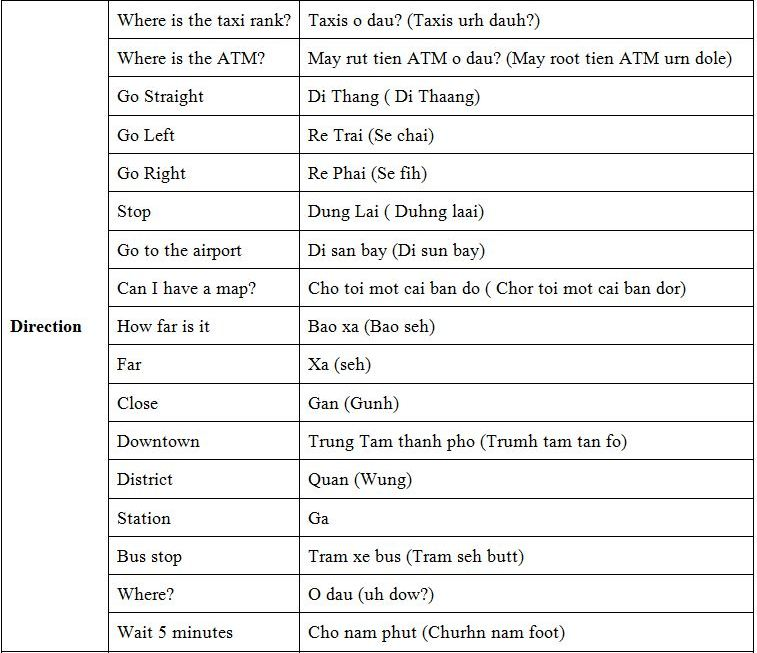 Basic Vietnamese phrases-Direction