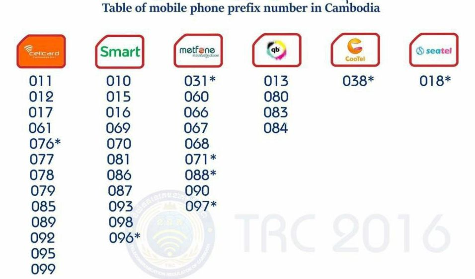 Sim cards in Cambodia