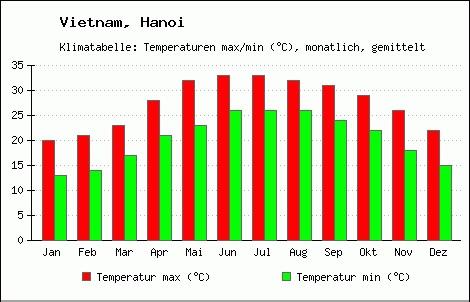 Average temperature in Hanoi