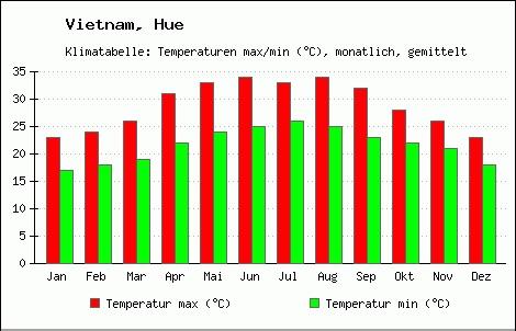 Average temperature in Hue