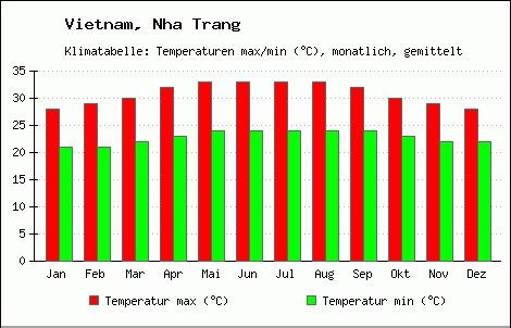 Average temperature in Nha Trang