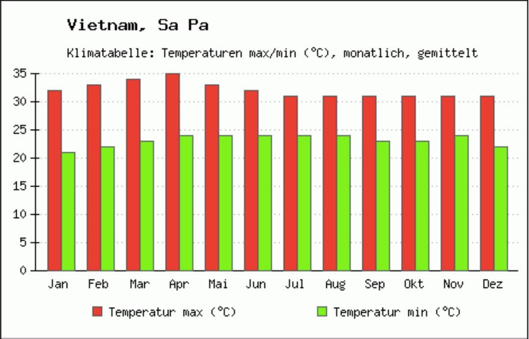 Average temperature in Sapa