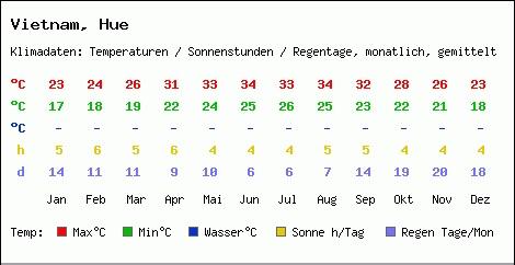 Hue Climate chart