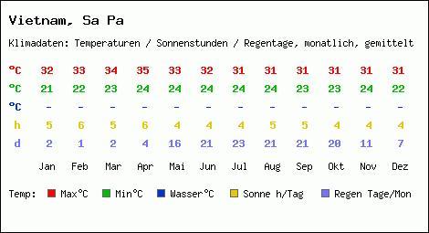 Sapa Climate chart